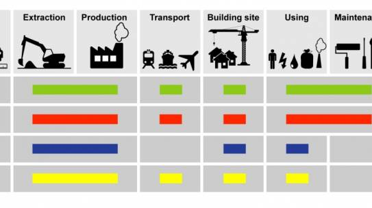 Life Cycle Assessment will Play an Important in Decision Making for Deep-sea Mining